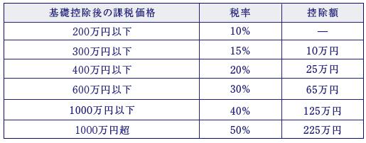 暦年課税制度の概要